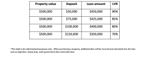 Loan Value Ratio Examples